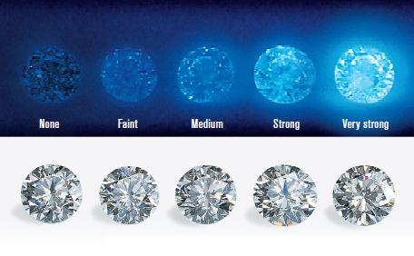 Knox Jewelers Blog